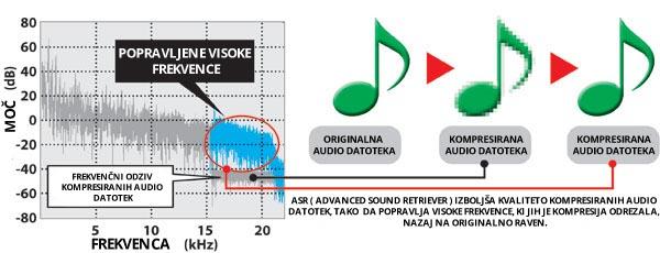 ASR grafika