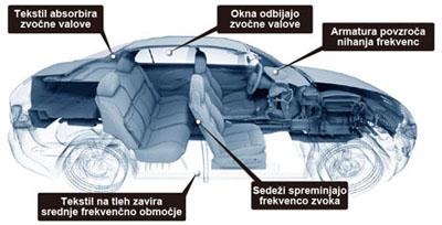 Akustika v avtomobilu