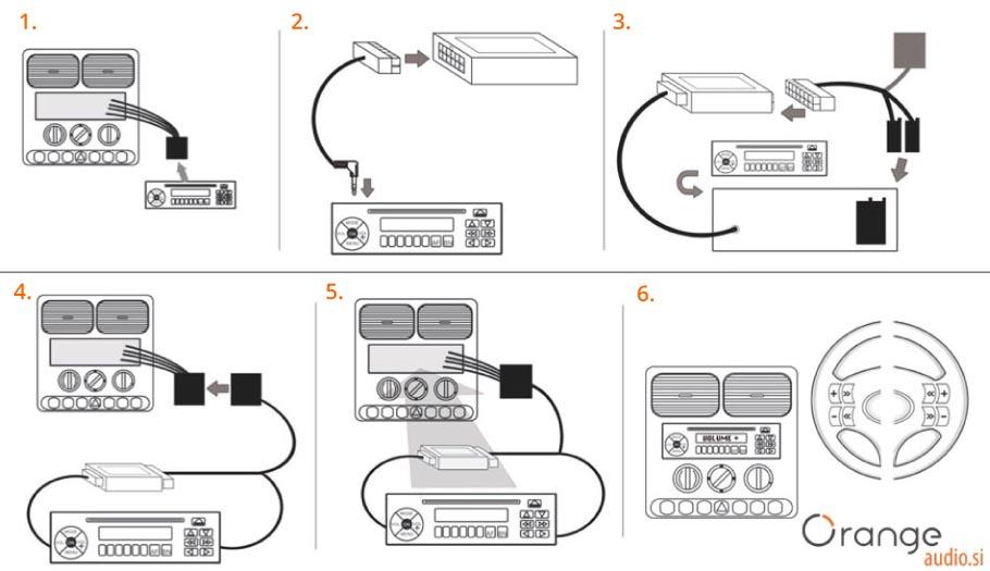 montaža obvolanskih vmesnikov
